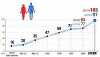 Tavole di Mortalità - Speranza di vita